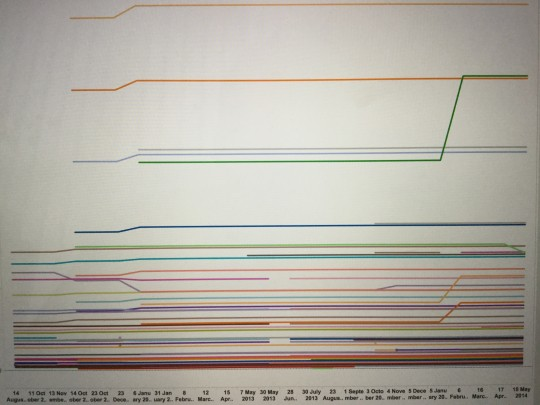 From my twitter feed. Each horizontal line represents a pencil that kept it's price over the last few years.