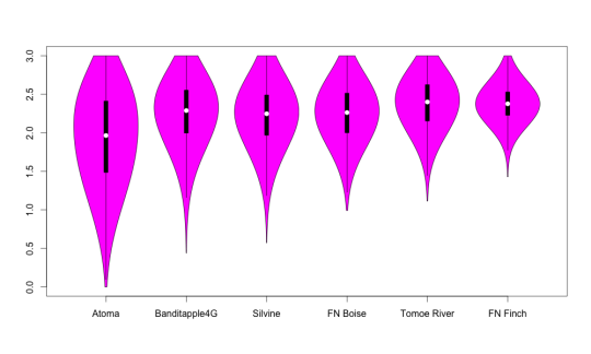 Violin plot 6 papers