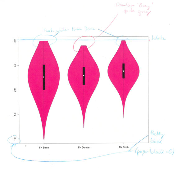 A violin plot comparing Boise, Domtar and Finch paper